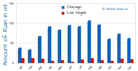 Graph of Rain in Las Vegas