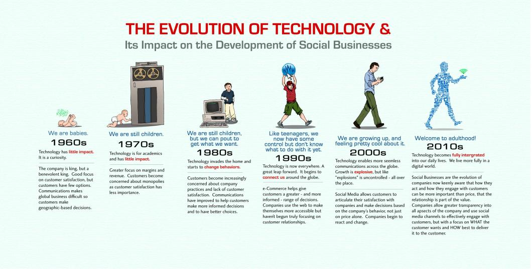 evolution-of-everything-technology
