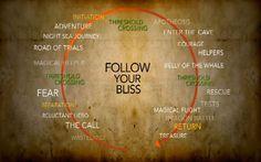 Power of Myth-Follow Your Bliss