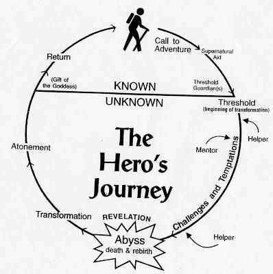 Power of Myth Hero's Journey
