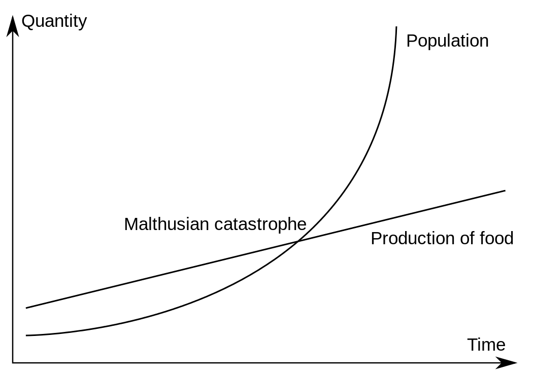 Worldly Malthus Curve
