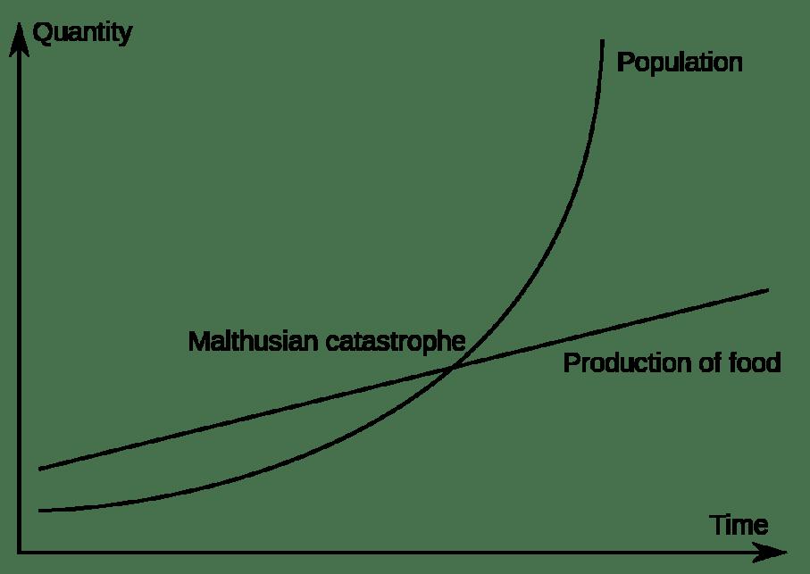 Worldly Malthus Curve